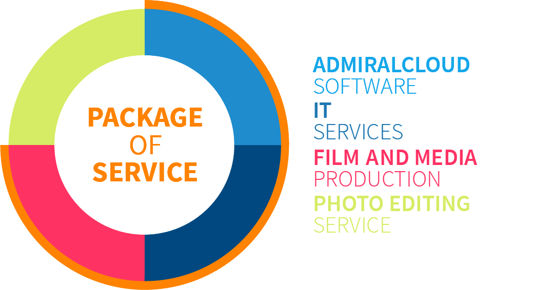 DAM Agencies